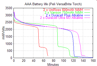 Battery duration test